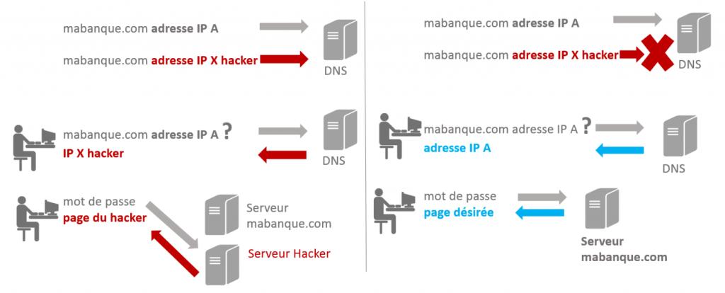 DNSSEC vs DNS normal