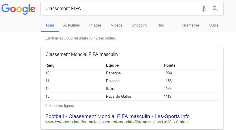 Google - Classement Fifa