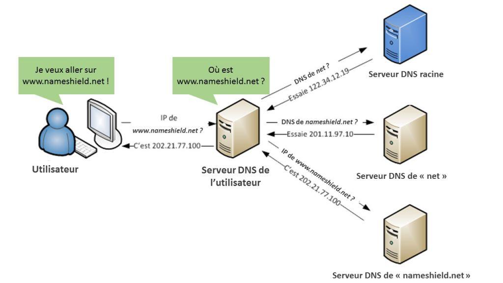 Résolution DNS