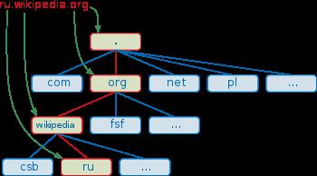 schéma Wikipedia FQDN