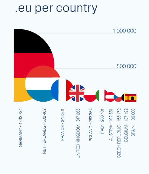 Brexit et .eu ne font pas bon ménage - Rapport annuel de l'EURID