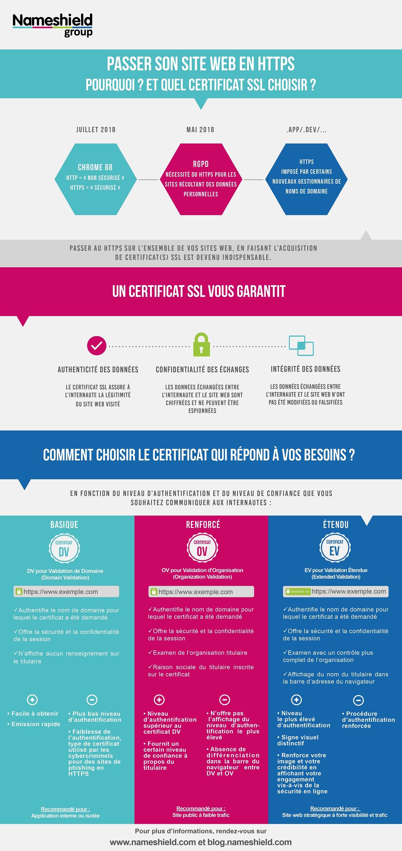 Passer son site web en HTTPS : Pourquoi ? Et quel certificat SSL choisir ?
