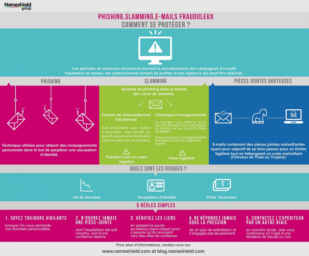 [INFOGRAPHIE] Phishing, slamming, e-mails frauduleux : Soyez vigilants pendant les périodes de vacances !