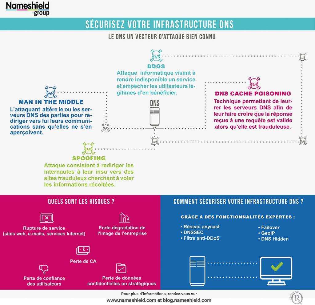 [Infographie] Sécurisez votre infrastructure DNS