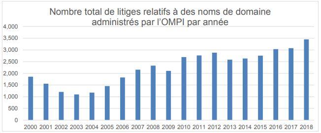 Plaintes UDRP déposées auprès de l'OMPI en 2018