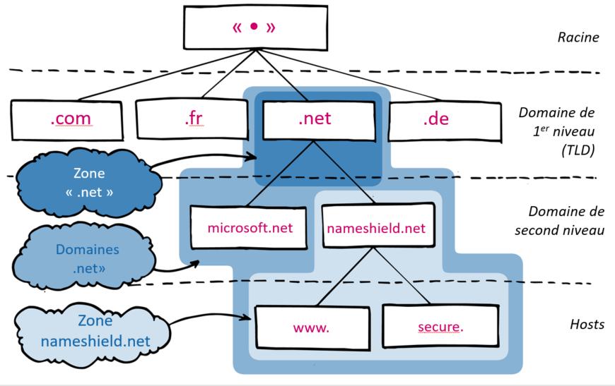Hiérachie DNS - Choisir son TLD en fonction des performances DNS - Nameshield