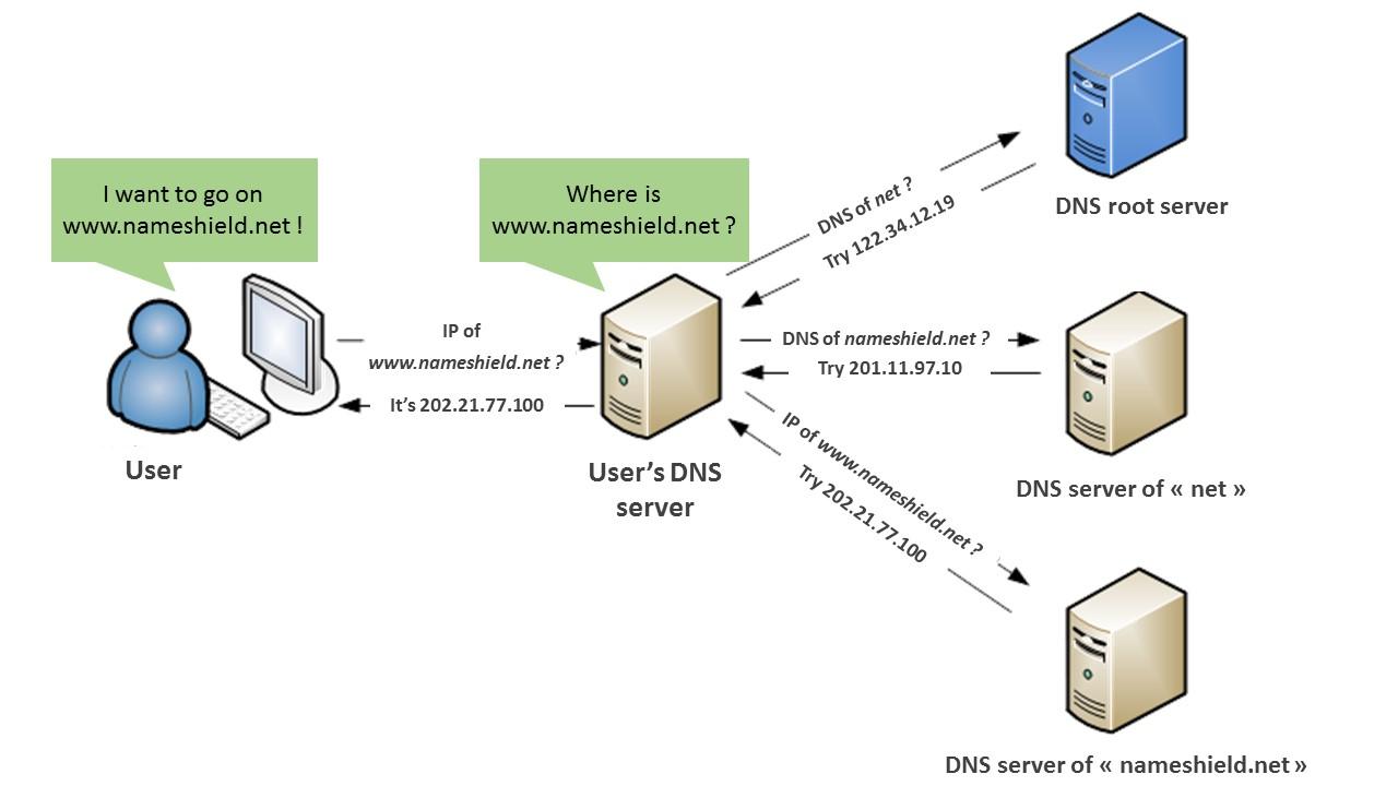 Let's talk about DNSSEC - Domain Names News