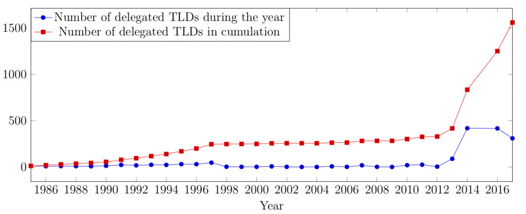 Domain names - Number of delegated TLDs