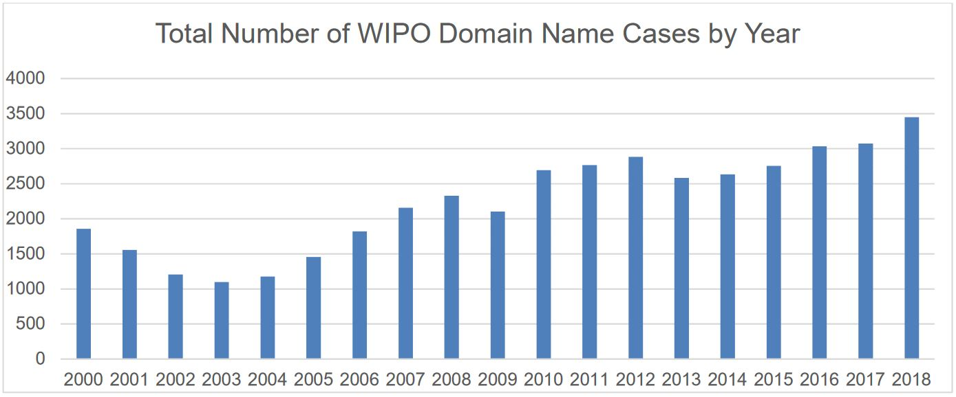 Cybersquatting: Increase of UDRP complaints filed with WIPO in 2018
