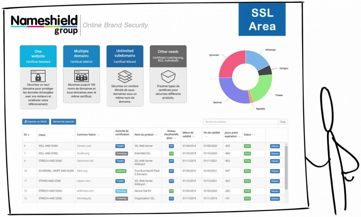 The Nameshield SSL interface has had a complete makeover